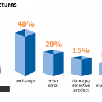 eCommerce Growth and Customer Demand Drive Need for Returns Solutions